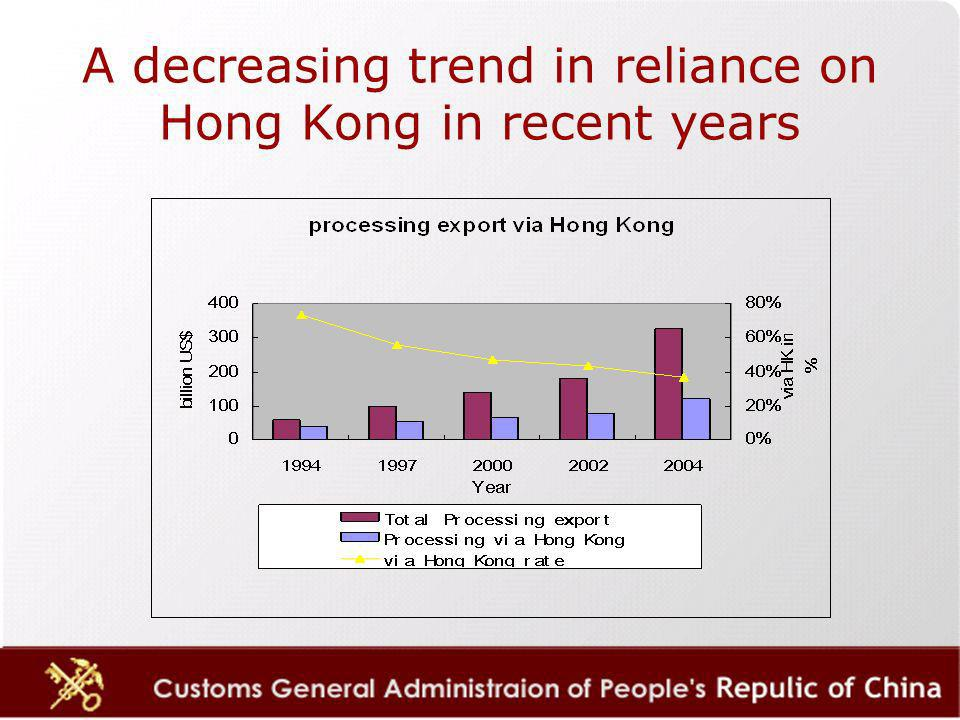 A decreasing trend in reliance on Hong Kong in recent years