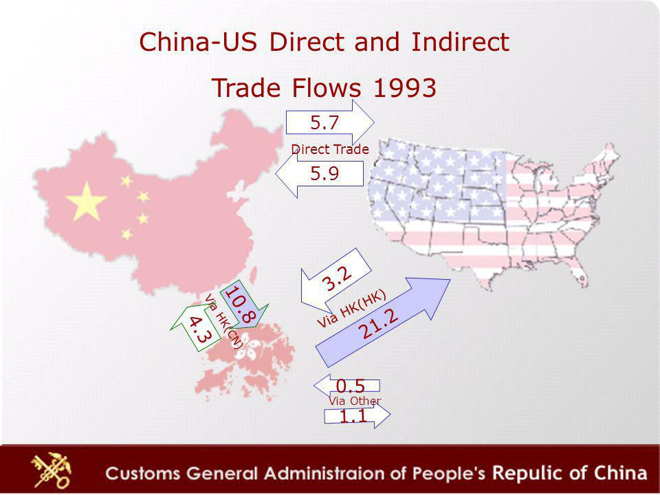 5.7 5.9 21.2 3.2 10.8 4.3 Direct Trade Via HK(HK) 0.5 1.1 Via Other Via HK(CN) China-US Direct and Indirect Trade Flows 1993