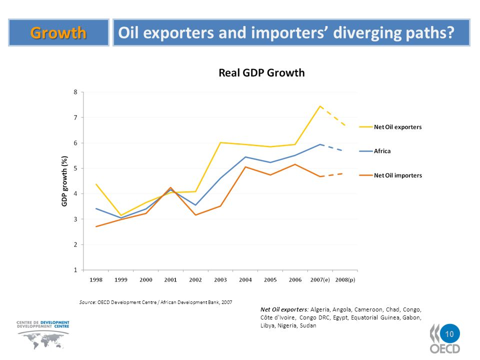 Growth Oil exporters and importers diverging paths.