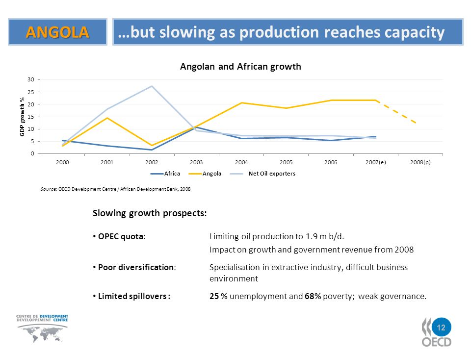 ANGOLA …but slowing as production reaches capacity Source: OECD Development Centre / African Development Bank, 2008 Slowing growth prospects: OPEC quota: Limiting oil production to 1.9 m b/d.