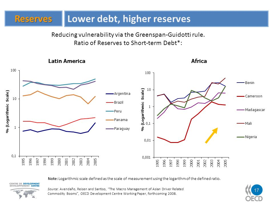 Reserves Lower debt, higher reserves Source: Avendaño, Reisen and Santiso, The Macro Management of Asian Driver Related Commodity Booms, OECD Development Centre Working Paper, forthcoming 2008.