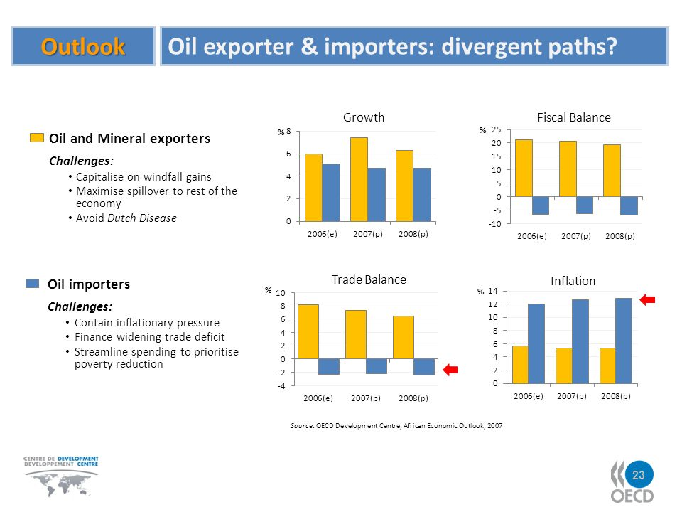 Outlook Oil exporter & importers: divergent paths.