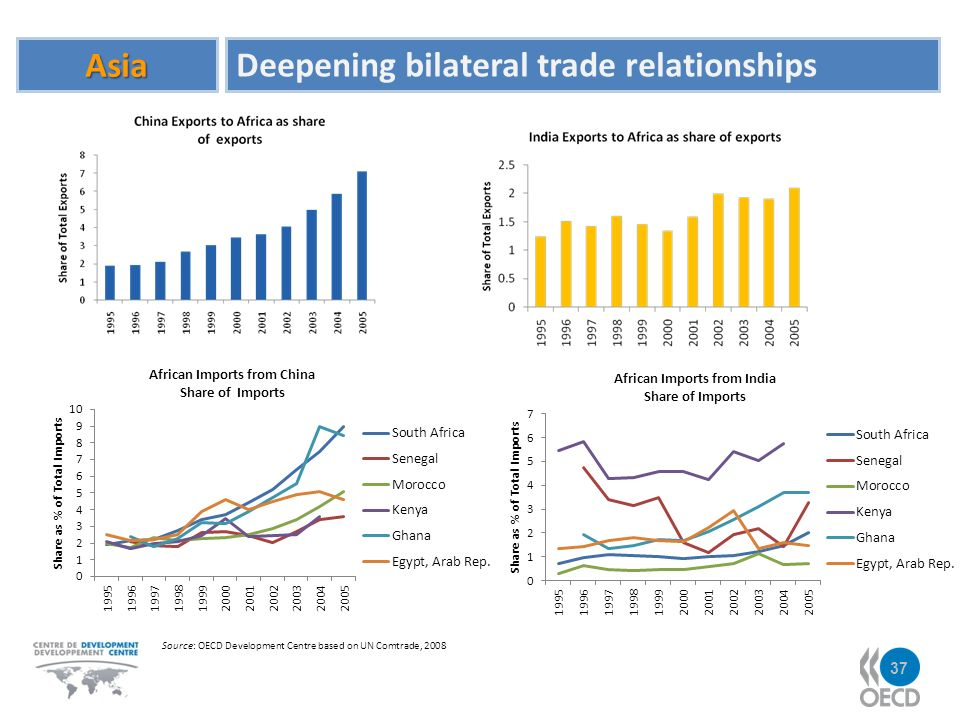 Asia Deepening bilateral trade relationships Source: OECD Development Centre based on UN Comtrade, 2008 37