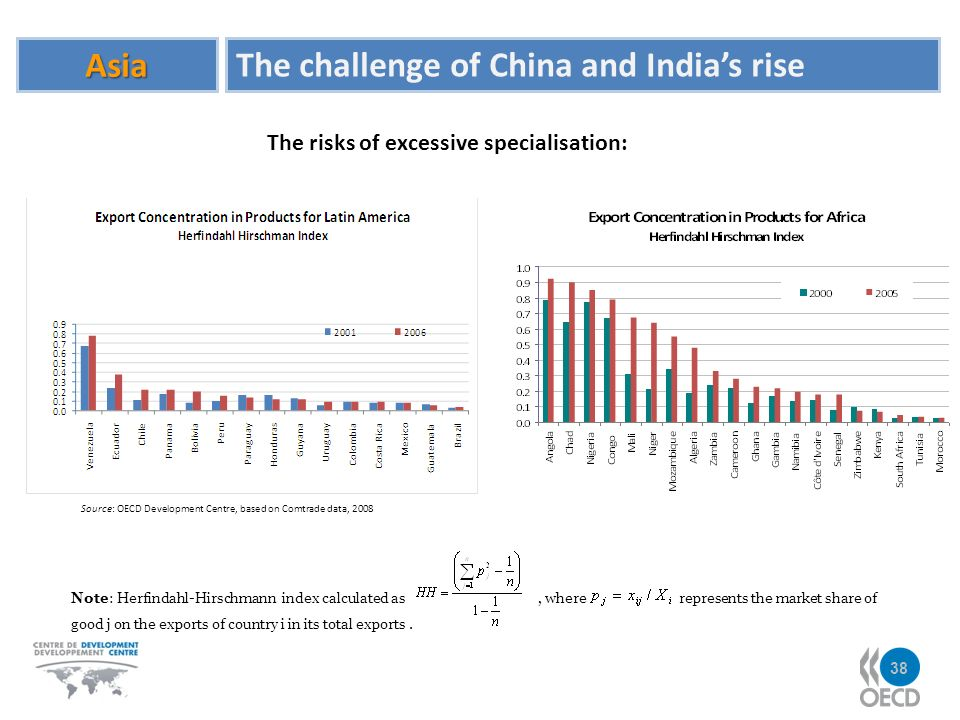 Asia The challenge of China and Indias rise Source: OECD Development Centre, based on Comtrade data, 2008 Note: Herfindahl-Hirschmann index calculated as, where represents the market share of good j on the exports of country i in its total exports.