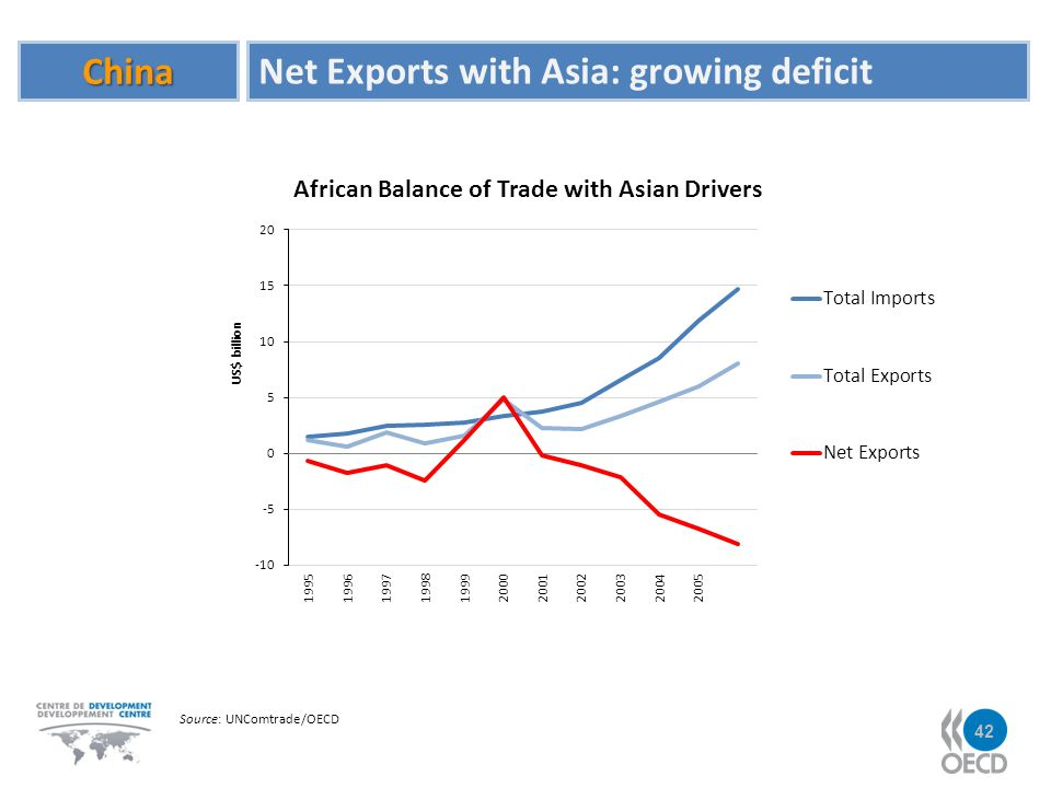 China Net Exports with Asia: growing deficit Source: UNComtrade/OECD 42