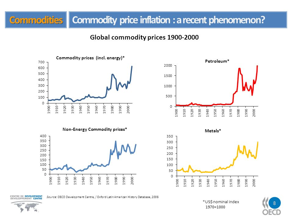 Commodities Commodity price inflation : a recent phenomenon.