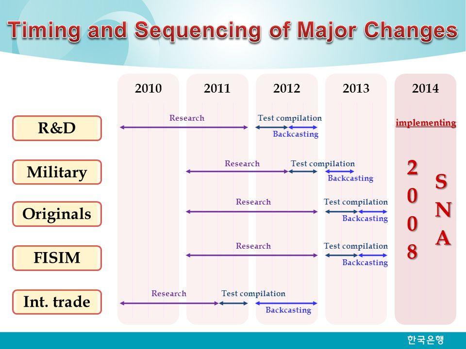 20102011201220132014 Research R&D Military Originals FISIM Int.