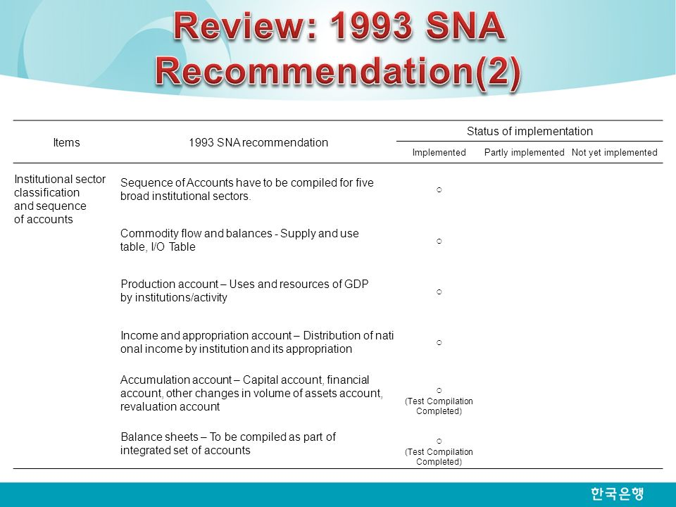 Items1993 SNA recommendation Status of implementation ImplementedPartly implementedNot yet implemented Institutional sector classification and sequence of accounts Sequence of Accounts have to be compiled for five broad institutional sectors.