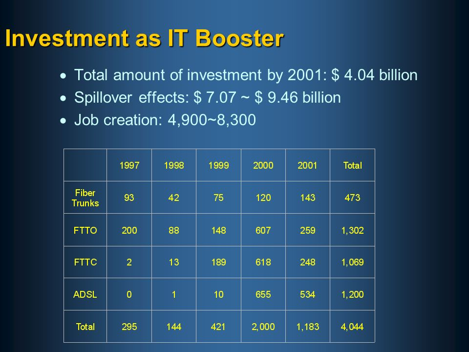 Investment as IT Booster Total amount of investment by 2001: $ 4.04 billion Spillover effects: $ 7.07 ~ $ 9.46 billion Job creation: 4,900~8,300