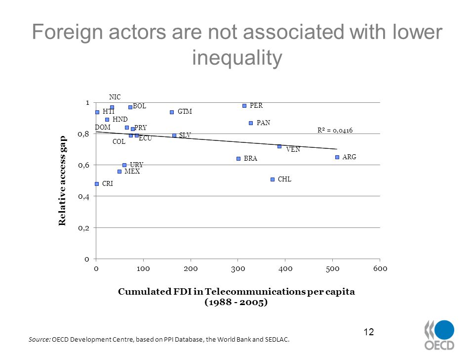 Foreign actors are not associated with lower inequality 12 Source: OECD Development Centre, based on PPI Database, the World Bank and SEDLAC.