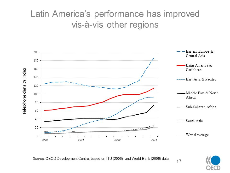Latin Americas performance has improved vis-à-vis other regions 17 Source: OECD Development Centre, based on ITU (2006) and World Bank (2006) data.