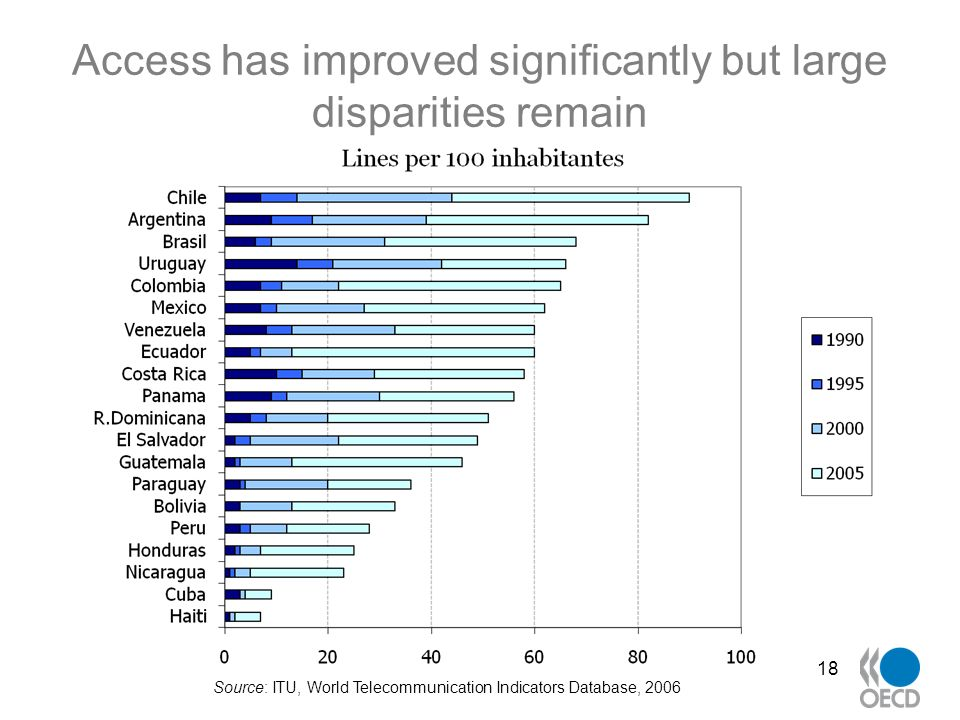 Access has improved significantly but large disparities remain 18 Source: ITU, World Telecommunication Indicators Database, 2006