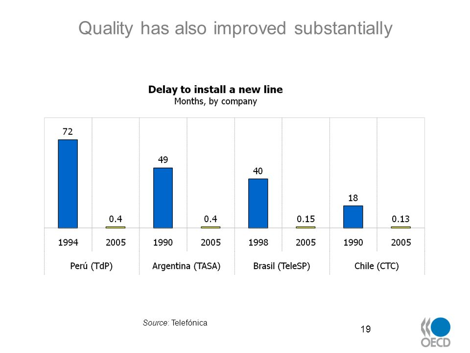 Quality has also improved substantially 19 Source: Telefónica