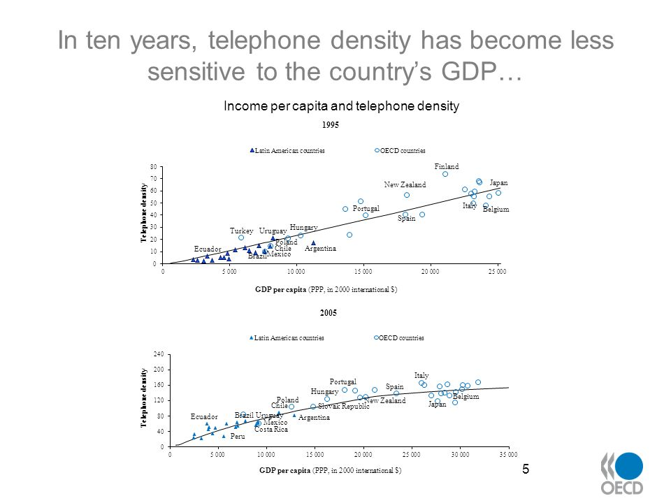 … but relative performance remains very different from one country to the next 6 Source: OECD Development Centre, based on ITU(2007) and World Development Indicators data.