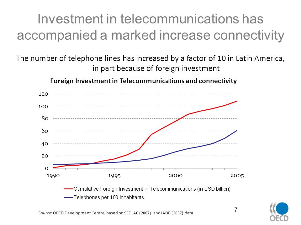 Across countries, foreign investment has gone hand in hand with increased connectivity 8 Source: OECD Development Centre, based on PPI Database, the World Bank