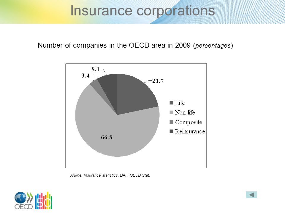 Insurance corporations Number of companies in the OECD area in 2009 ( percentages ) Source: Insurance statistics, DAF, OECD.Stat.