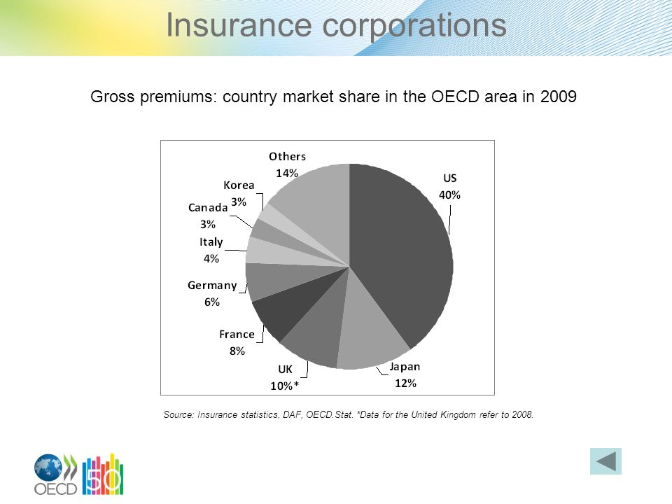 Insurance corporations Gross premiums: country market share in the OECD area in 2009 Source: Insurance statistics, DAF, OECD.Stat.
