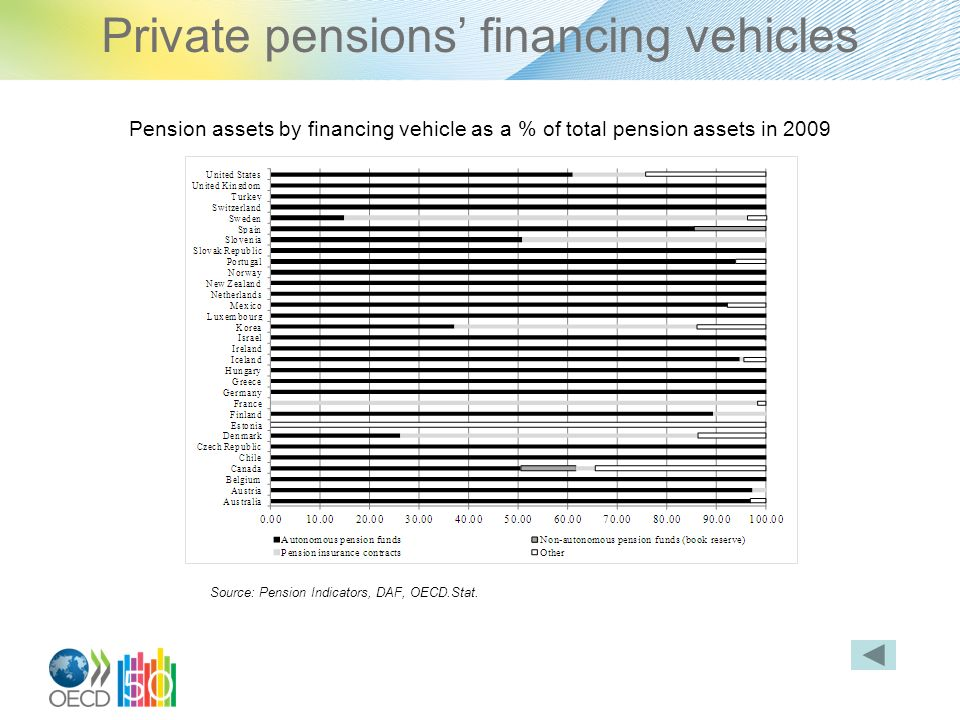 Private pensions financing vehicles Pension assets by financing vehicle as a % of total pension assets in 2009 Source: Pension Indicators, DAF, OECD.Stat.