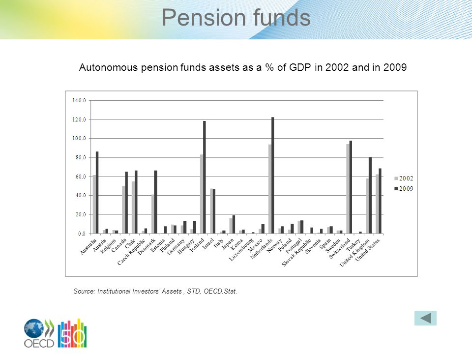 Pension funds Autonomous pension funds assets as a % of GDP in 2002 and in 2009 Source: Institutional Investors Assets, STD, OECD.Stat.