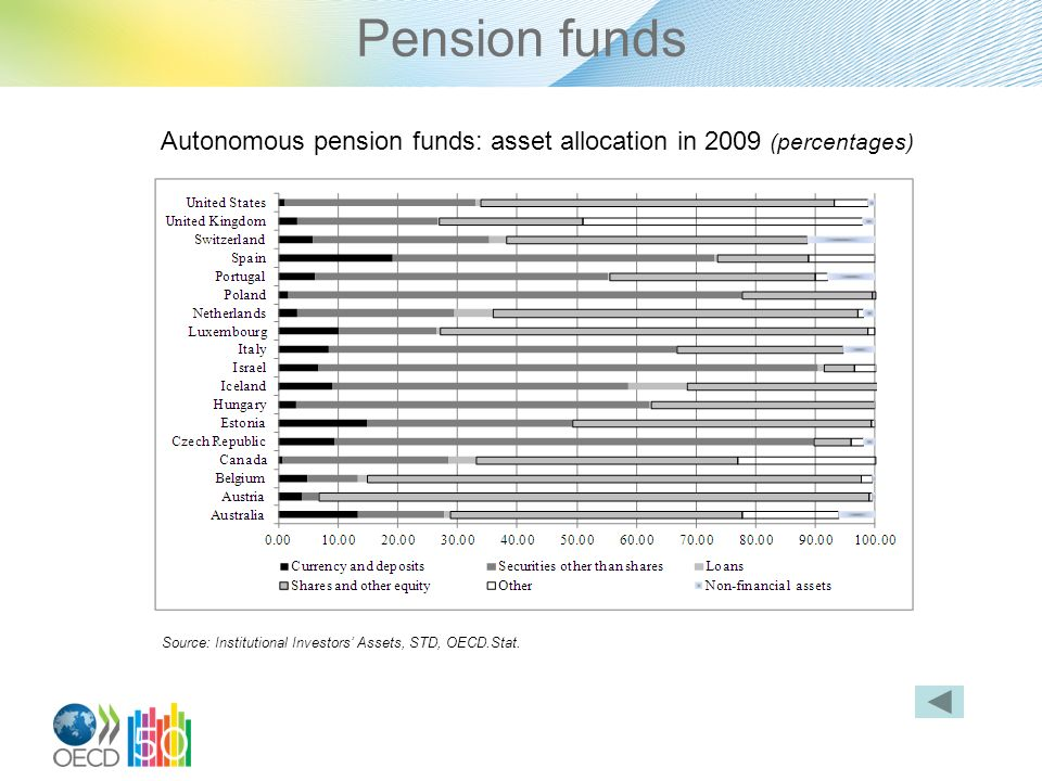 Pension funds Autonomous pension funds: asset allocation in 2009 (percentages) Source: Institutional Investors Assets, STD, OECD.Stat.