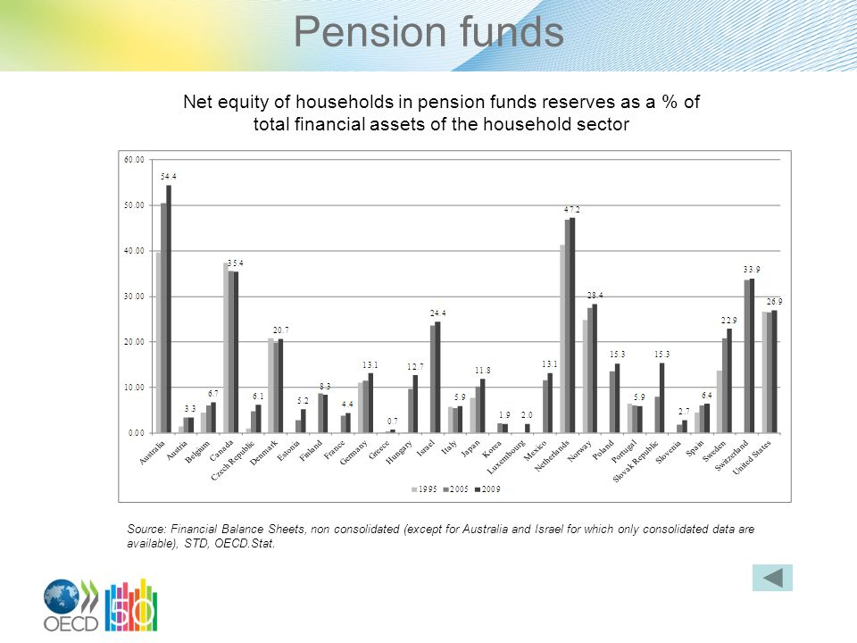 Pension funds Net equity of households in pension funds reserves as a % of total financial assets of the household sector Source: Financial Balance Sheets, non consolidated (except for Australia and Israel for which only consolidated data are available), STD, OECD.Stat.