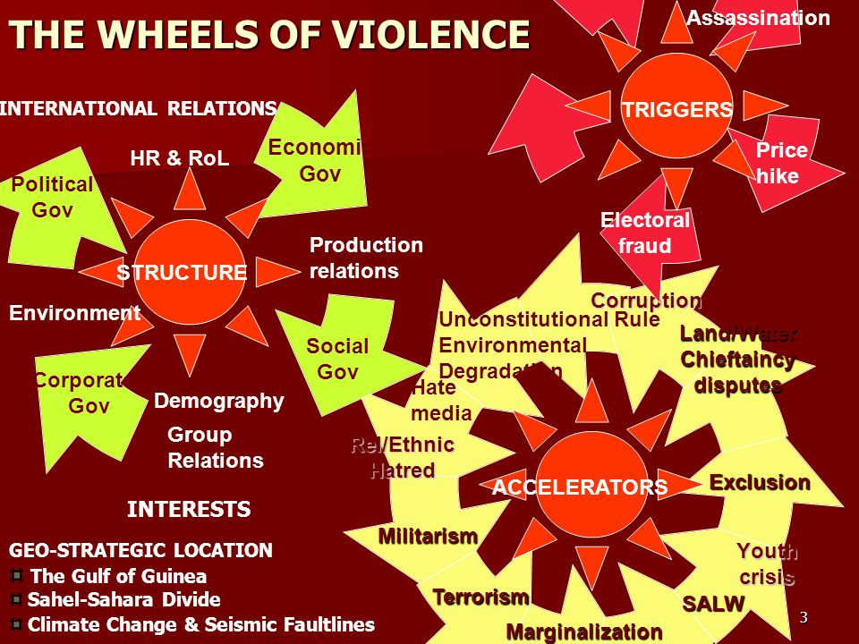 3 THE WHEELS OF VIOLENCE Political Gov Assassination Price hike Environment Social Gov Hate media Marginalization SALW Unconstitutional Rule Environmental Degradation Corporate Gov STRUCTURE ACCELERATORS TRIGGERS Demography HR & RoL Production relations Group Relations Electoral fraud Militarism Terrorism Exclusion INTERNATIONAL RELATIONS INTERESTS GEO-STRATEGIC LOCATION The Gulf of Guinea Sahel-Sahara Divide Climate Change & Seismic Faultlines