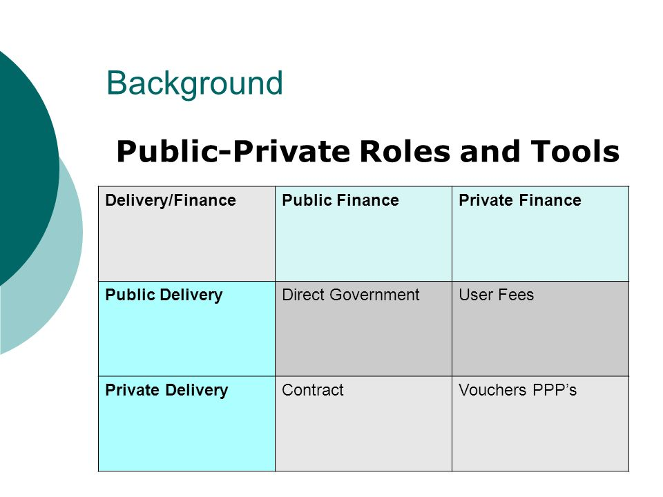 Delivery/FinancePublic FinancePrivate Finance Public DeliveryDirect GovernmentUser Fees Private DeliveryContractVouchers PPPs Public-Private Roles and Tools