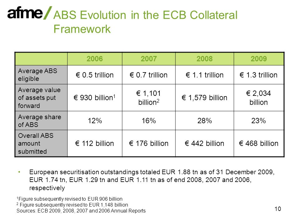 10 ABS Evolution in the ECB Collateral Framework 2006200720082009 Average ABS eligible 0.5 trillion 0.7 trillion 1.1 trillion 1.3 trillion Average val