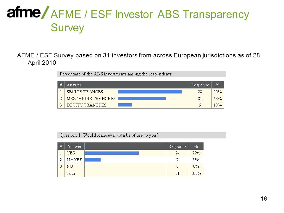 16 AFME / ESF Investor ABS Transparency Survey AFME / ESF Survey based on 31 investors from across European jurisdictions as of 28 April 2010