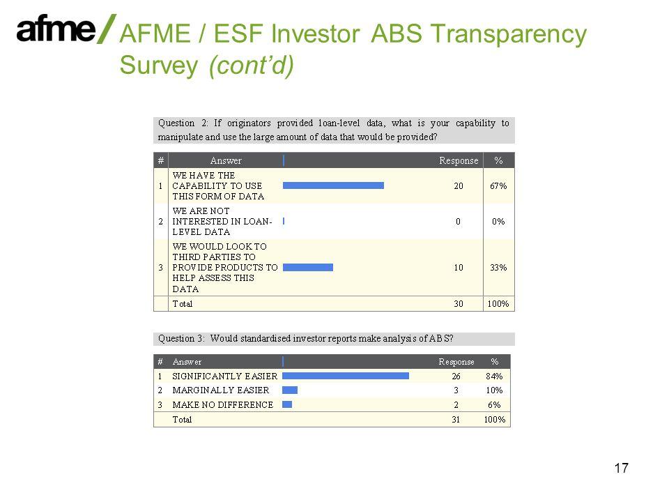 17 AFME / ESF Investor ABS Transparency Survey (contd)