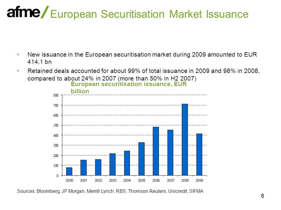 7 European Securitisation Market Issuance by Asset Class Sources: Bloomberg, JP Morgan, Merrill Lynch, RBS, Thomson Reuters, Unicredit, SIFMA European securitisation issuance, 2007European securitisation issuance, 2008 European securitisation issuance, 2009
