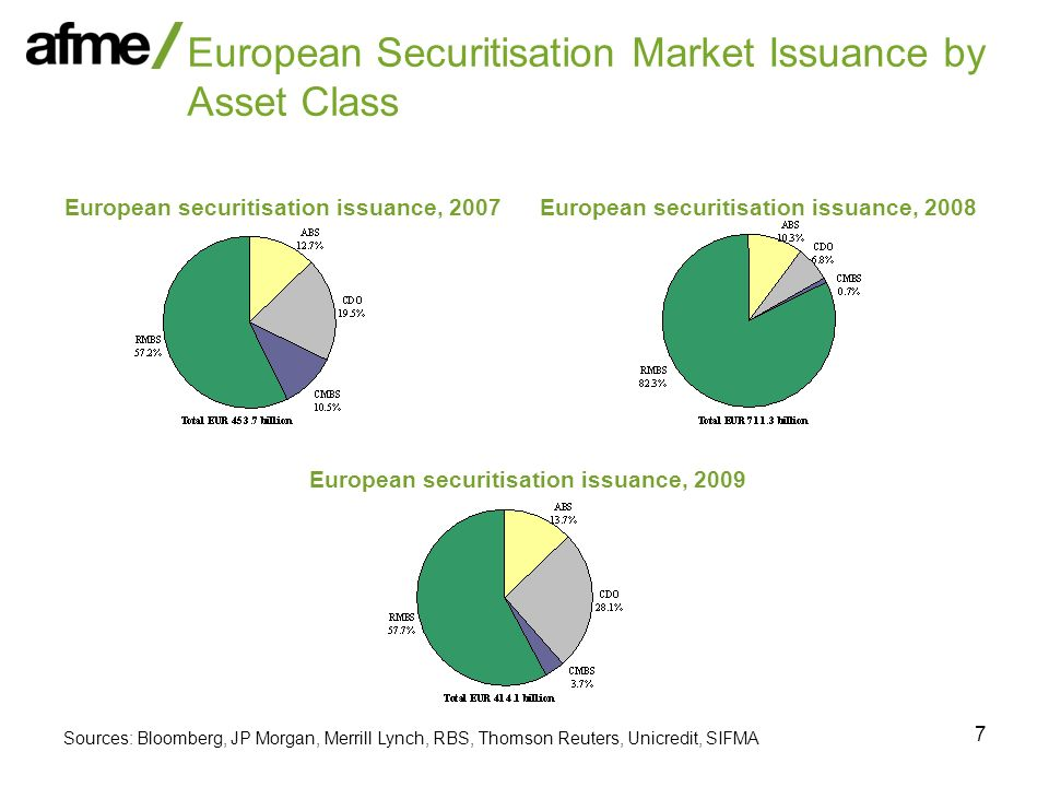 18 AFME / ESF Investor ABS Transparency Survey (contd)