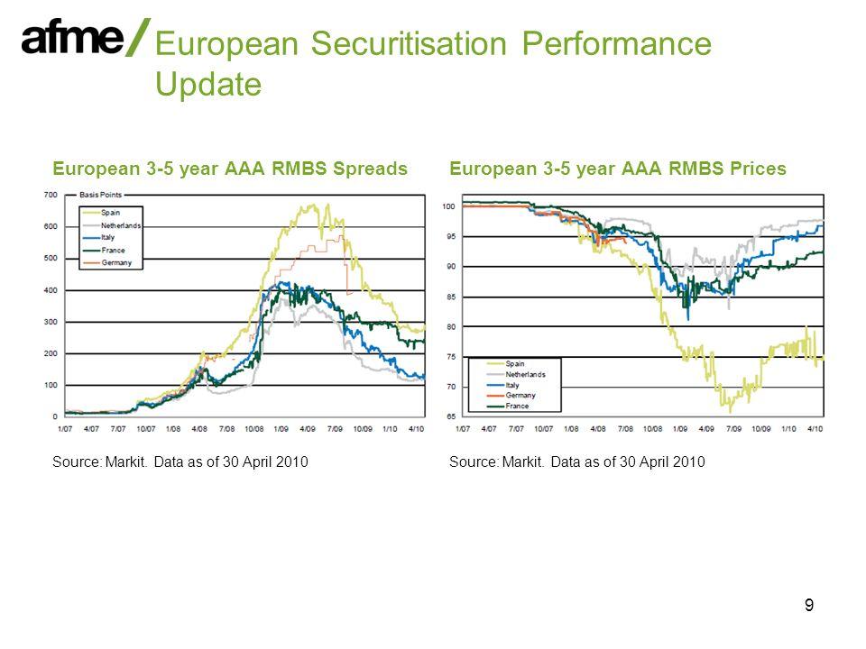 9 European Securitisation Performance Update European 3-5 year AAA RMBS Spreads Source: Markit. Data as of 30 April 2010 European 3-5 year AAA RMBS Pr
