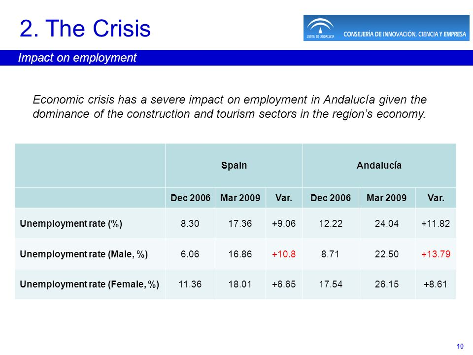 10 2. The Crisis Impact on employment Economic crisis has a severe impact on employment in Andalucía given the dominance of the construction and touri