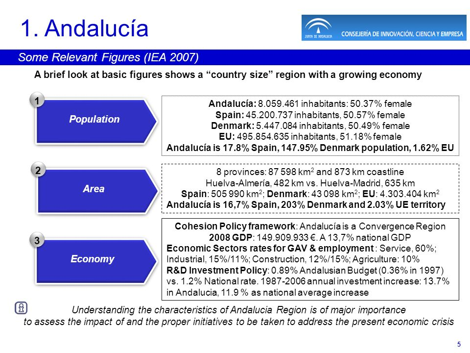 5 1. Andalucía Some Relevant Figures (IEA 2007) A brief look at basic figures shows a country size region with a growing economy Population 1 Andalucí