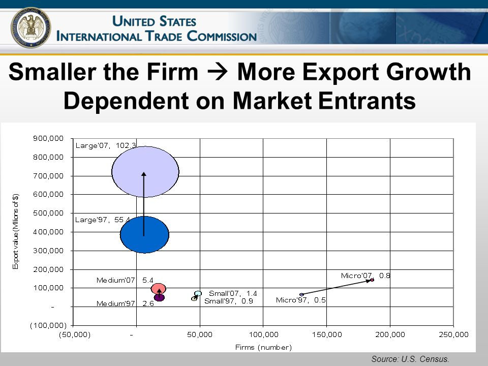 12 Smaller the Firm More Export Growth Dependent on Market Entrants Source: U.S. Census.