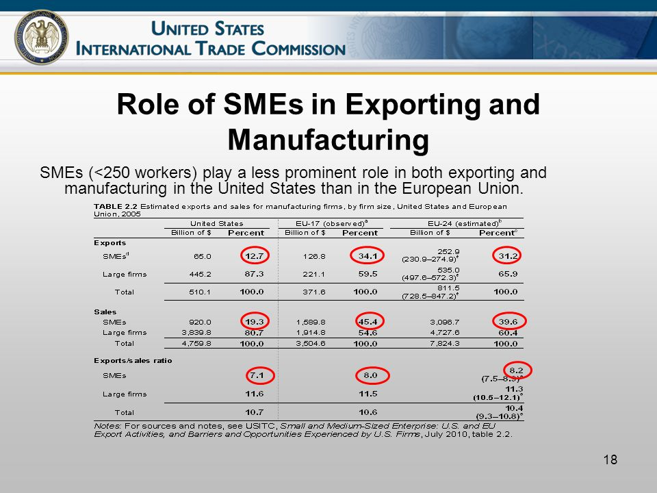 18 Role of SMEs in Exporting and Manufacturing SMEs (<250 workers) play a less prominent role in both exporting and manufacturing in the United States than in the European Union.