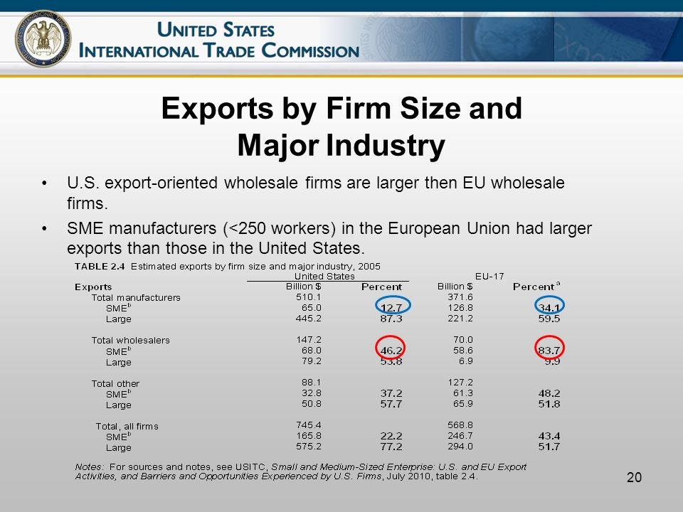 20 Exports by Firm Size and Major Industry U.S.