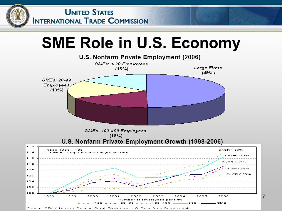 7 SME Role in U.S. Economy U.S. Nonfarm Private Employment (2006) U.S.
