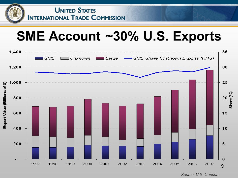 9 SME Account ~30% U.S. Exports Source: U.S. Census.