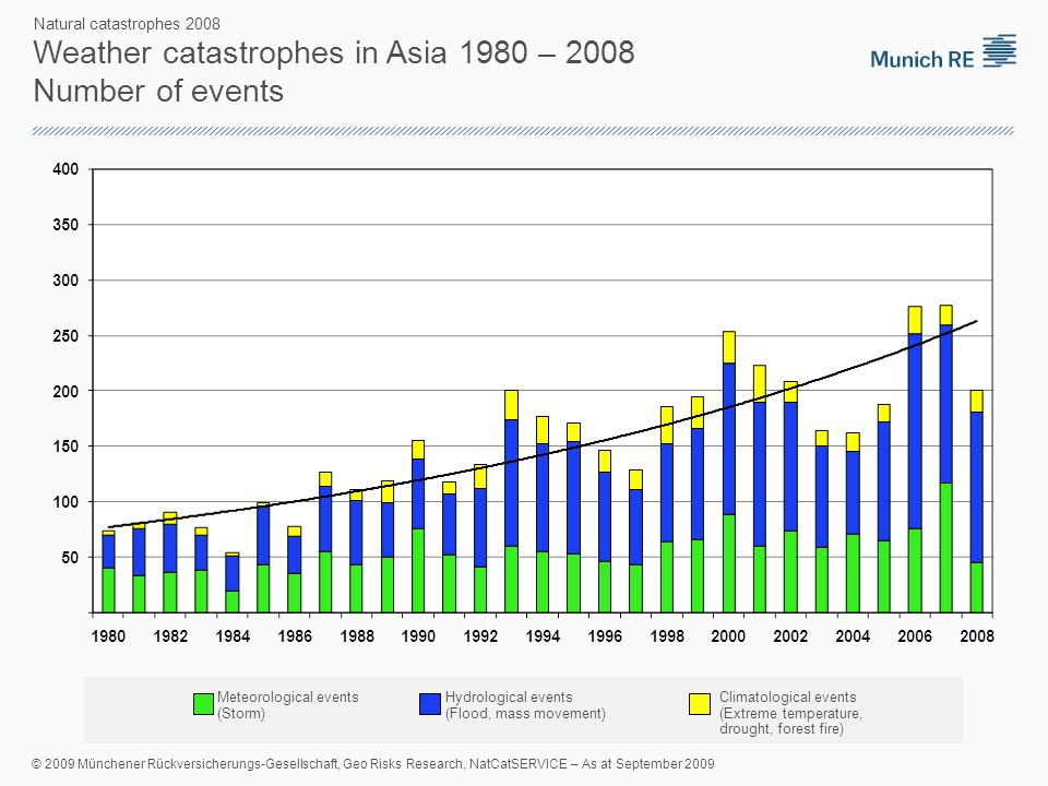 Climatological events (Extreme temperature, drought, forest fire) Hydrological events (Flood, mass movement) Meteorological events (Storm) Weather catastrophes in Asia 1980 – 2008 Number of events Natural catastrophes 2008 © 2009 Münchener Rückversicherungs-Gesellschaft, Geo Risks Research, NatCatSERVICE – As at September 2009