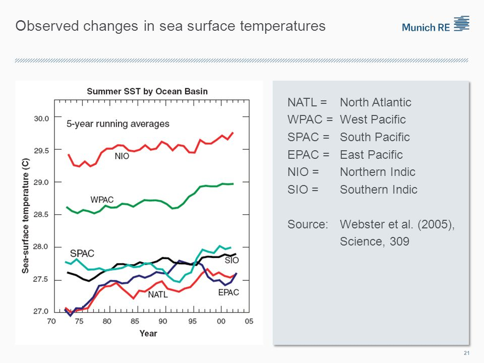 Observed changes in sea surface temperatures NATL = North Atlantic WPAC = West Pacific SPAC = South Pacific EPAC = East Pacific NIO = Northern Indic SIO = Southern Indic Source: Webster et al.
