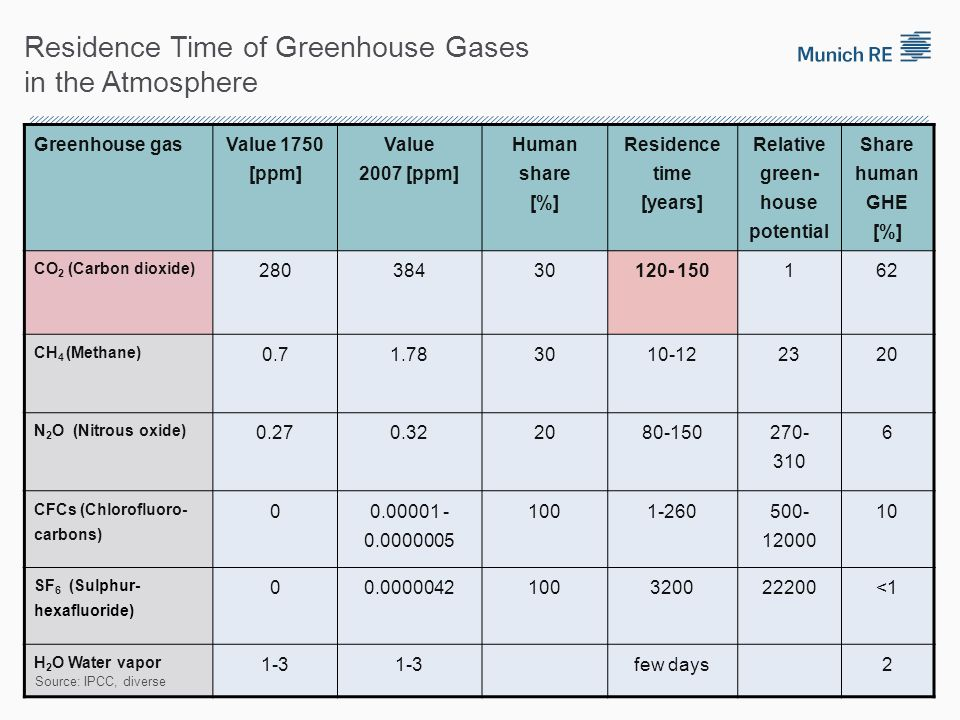Residence Time of Greenhouse Gases in the Atmosphere Greenhouse gas Value 1750 [ppm] Value 2007 [ppm] Human share [%] Residence time [years] Relative green- house potential Share human GHE [%] CO 2 (Carbon dioxide) 28038430120- 150162 CH 4 (Methane) 0.71.783010-122320 N 2 O (Nitrous oxide) 0.270.322080-150 270- 310 6 CFCs (Chlorofluoro- carbons) 0 0.00001 - 0.0000005 1001-260 500- 12000 10 SF 6 (Sulphur- hexafluoride) 00.0000042100320022200<1 H 2 O Water vapor 1-3 few days2 Source: IPCC, diverse