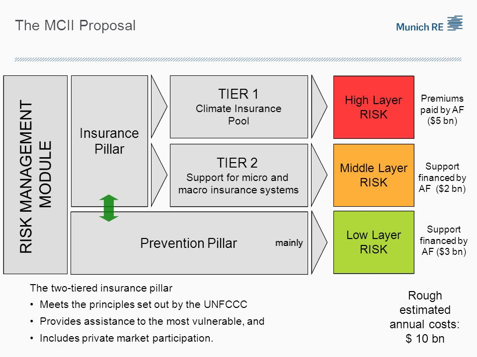 The MCII Proposal Prevention Pillar High Layer RISK Middle Layer RISK Low Layer RISK TIER 1 Climate Insurance Pool TIER 2 Support for micro and macro insurance systems Insurance Pillar RISK MANAGEMENT MODULE The two-tiered insurance pillar Meets the principles set out by the UNFCCC Provides assistance to the most vulnerable, and Includes private market participation.
