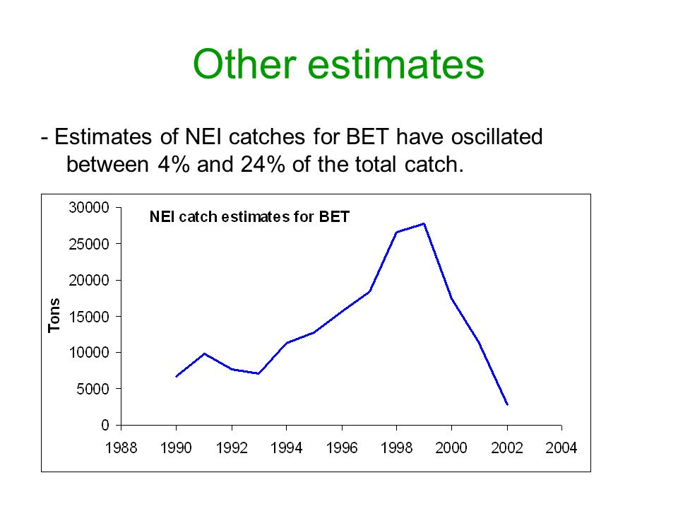 Other estimates - Estimates of NEI catches for BET have oscillated between 4% and 24% of the total catch.