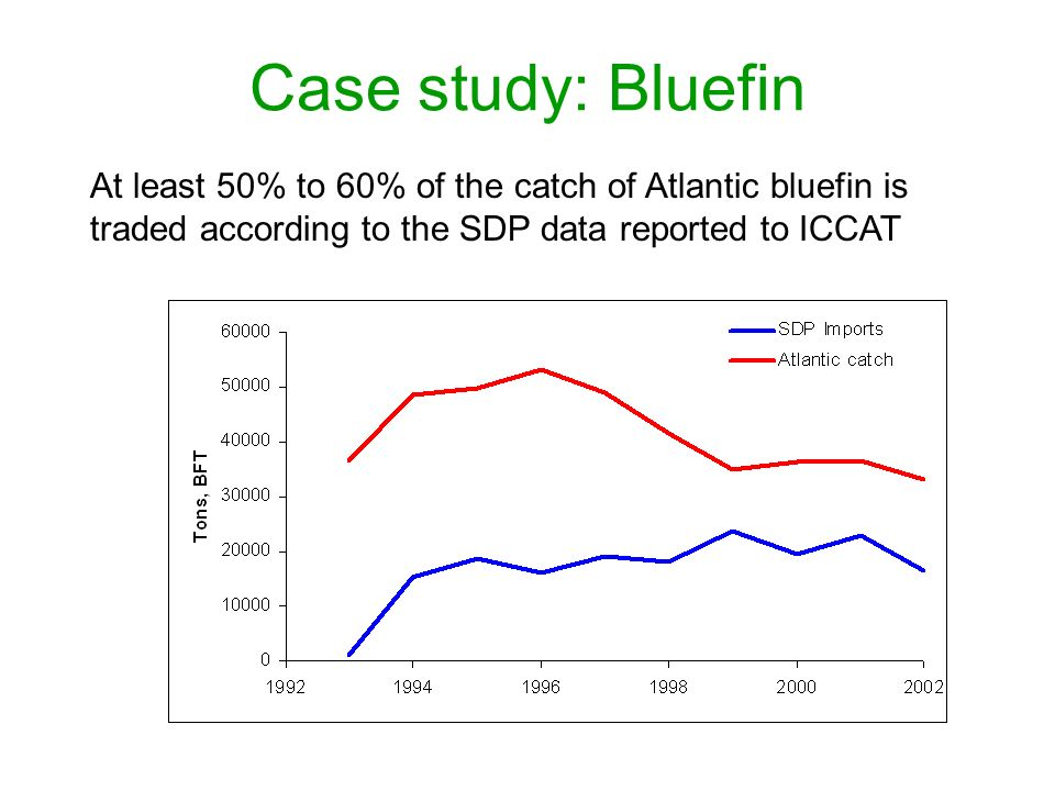 Case study: Bluefin At least 50% to 60% of the catch of Atlantic bluefin is traded according to the SDP data reported to ICCAT