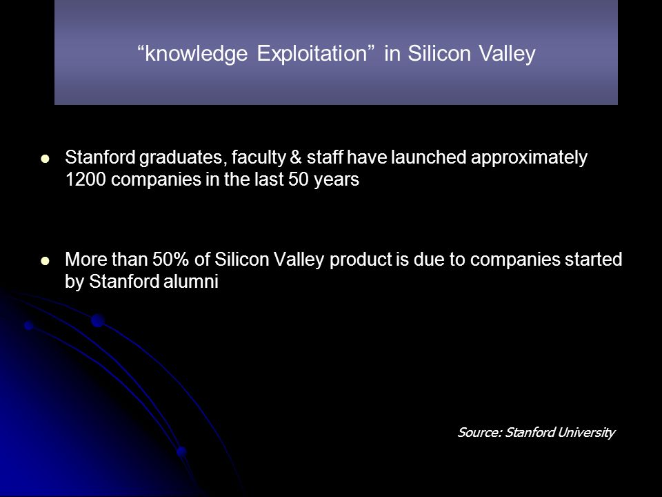Stanford graduates, faculty & staff have launched approximately 1200 companies in the last 50 years More than 50% of Silicon Valley product is due to companies started by Stanford alumni knowledge Exploitation in Silicon Valley Source: Stanford University
