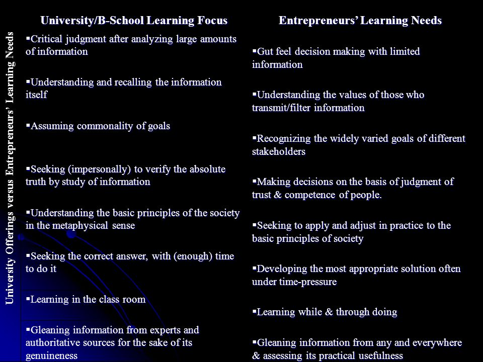 University Offerings versus Entrepreneurs Learning Needs University/B-School Learning Focus Entrepreneurs Learning Needs Critical judgment after analyzing large amounts of information Critical judgment after analyzing large amounts of information Gut feel decision making with limited information Gut feel decision making with limited information Understanding and recalling the information itself Understanding and recalling the information itself Understanding the values of those who transmit/filter information Understanding the values of those who transmit/filter information Assuming commonality of goals Assuming commonality of goals Recognizing the widely varied goals of different stakeholders Recognizing the widely varied goals of different stakeholders Seeking (impersonally) to verify the absolute truth by study of information Seeking (impersonally) to verify the absolute truth by study of information Making decisions on the basis of judgment of trust & competence of people.
