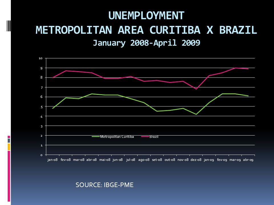 UNEMPLOYMENT METROPOLITAN AREA CURITIBA X BRAZIL January 2008-April 2009 SOURCE: IBGE-PME