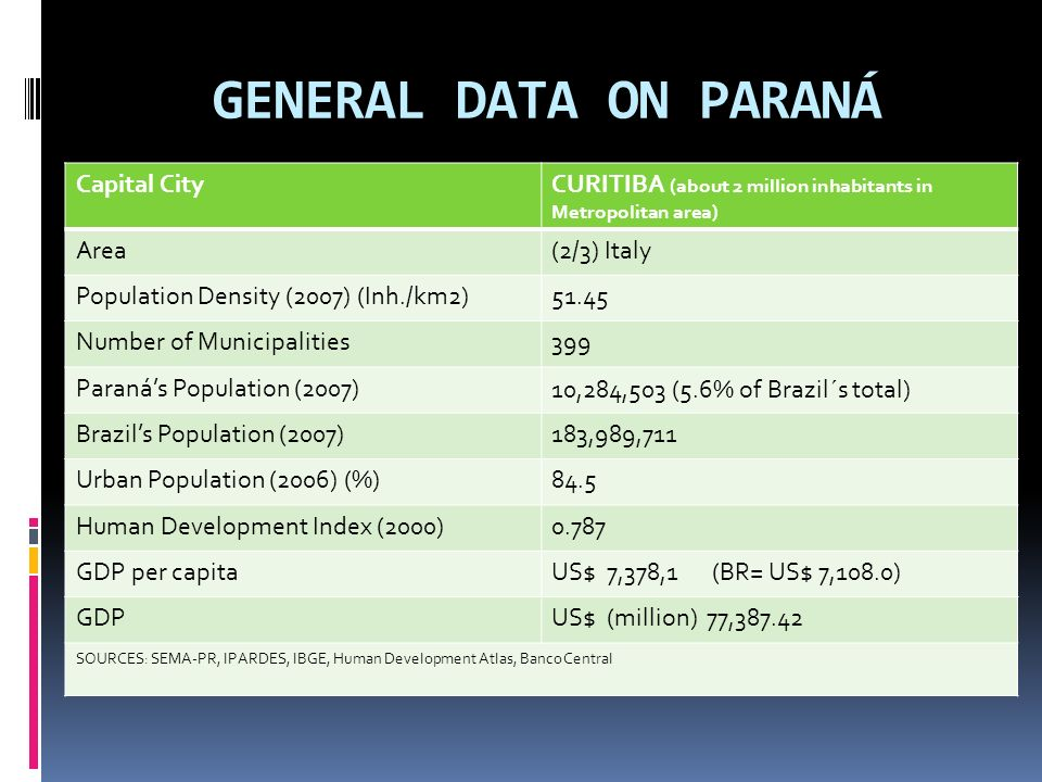 GENERAL DATA ON PARANÁ Capital CityCURITIBA (about 2 million inhabitants in Metropolitan area) Area(2/3) Italy Population Density (2007) (Inh./km2)51.45 Number of Municipalities399 Paranás Population (2007)10,284,503 (5.6% of Brazil´s total) Brazils Population (2007)183,989,711 Urban Population (2006) (%)84.5 Human Development Index (2000)0.787 GDP per capitaUS$ 7,378,1 (BR= US$ 7,108.0) GDPUS$ (million) 77,387.42 SOURCES: SEMA-PR, IPARDES, IBGE, Human Development Atlas, Banco Central